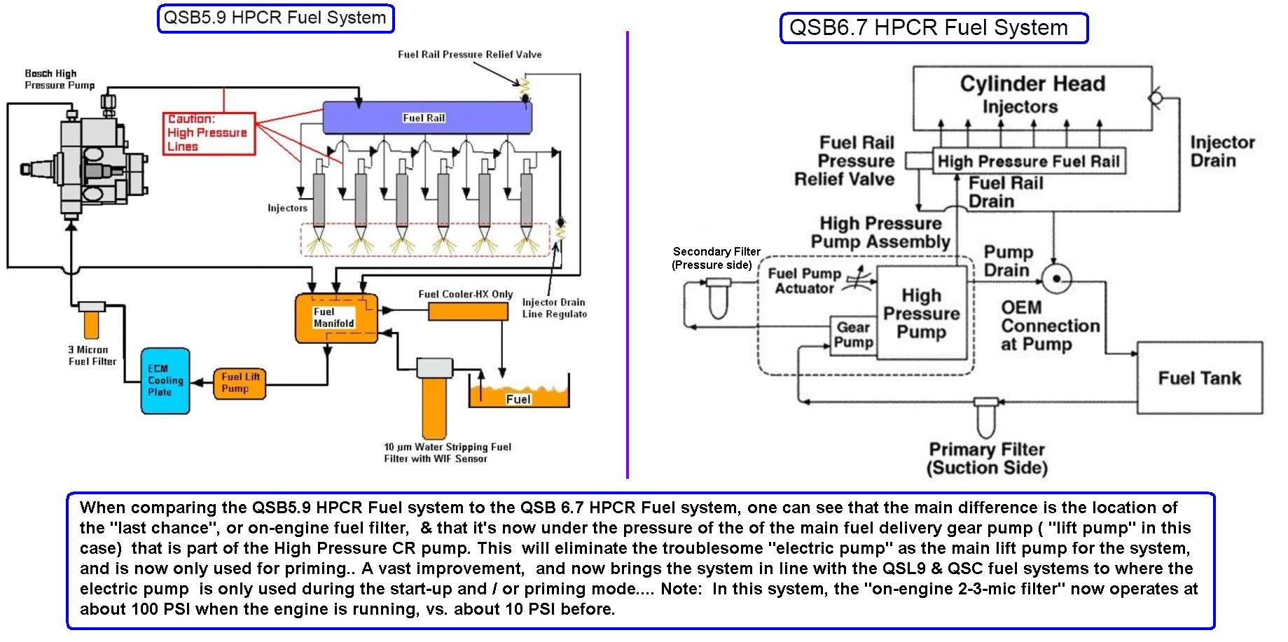 QSB5.9_vs_QSB_6.7_HPCR_Fuel_System Yanmar Starter Wiring Diagram on yanmar starter switch, yanmar 3gm30f parts diagram, yanmar generator wiring diagram, yanmar starter motor, yanmar tachometer wiring diagram, yanmar diesel wiring diagram, yanmar electrical diagram, yanmar alternator, mercury ignition switch wiring diagram, yanmar 1500 tractor wiring diagrams, yanmar starter relay,