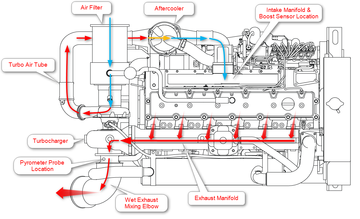 3406e cat engine diagram caterpillar engine diagram get image about rh chacv tripa co Semi Engine Diagram Diesel Engine Diagram